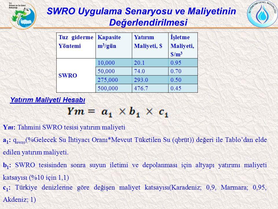 Ym: Tahmini SWRO tesisi yatırım maliyeti a 1 : q swro (%Gelecek Su İhtiyacı Oranı*Mevcut Tüketilen Su (qbrüt)) değeri ile Tablo'dan elde edilen yatırı