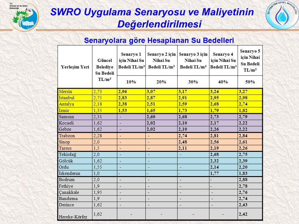 Yerleşim Yeri Güncel Belediye Su Bedeli TL/m 3 Senaryo 1 için Nihai Su Bedeli TL/m 3 Senaryo 2 için Nihai Su Bedeli TL/m 3 Senaryo 3 için Nihai Su Bed