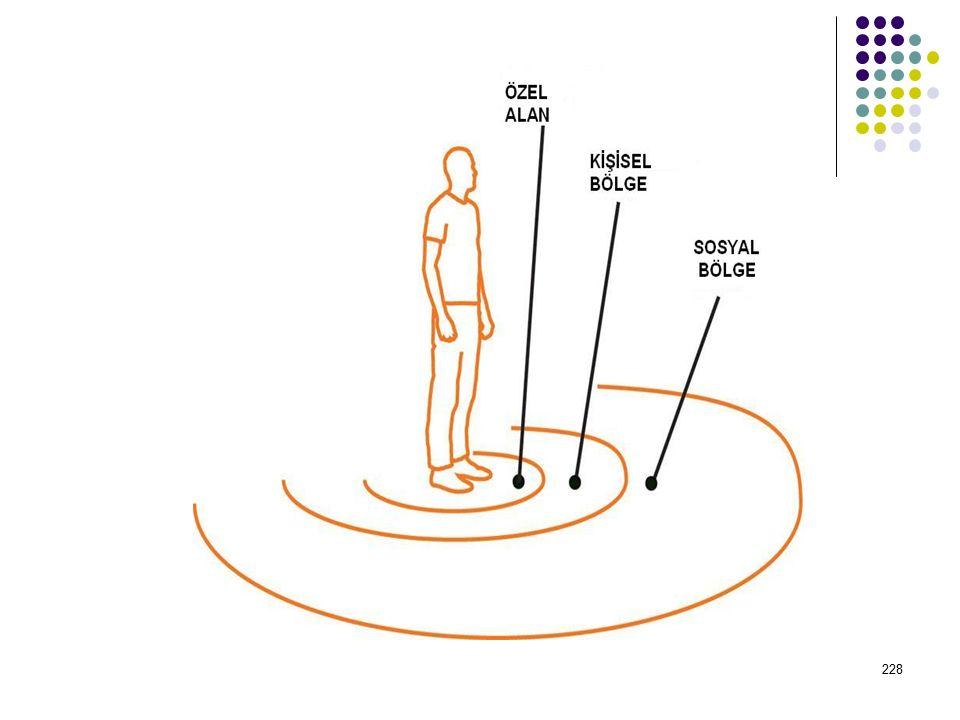 227 2. Bölge Mesafeleri 1)Mahrem Bölge (15 – 45 cm. arasında) : Sadece o kişiye duygusal olarak yakın olan kişilerin bu bölgeye girmesine izin verilir