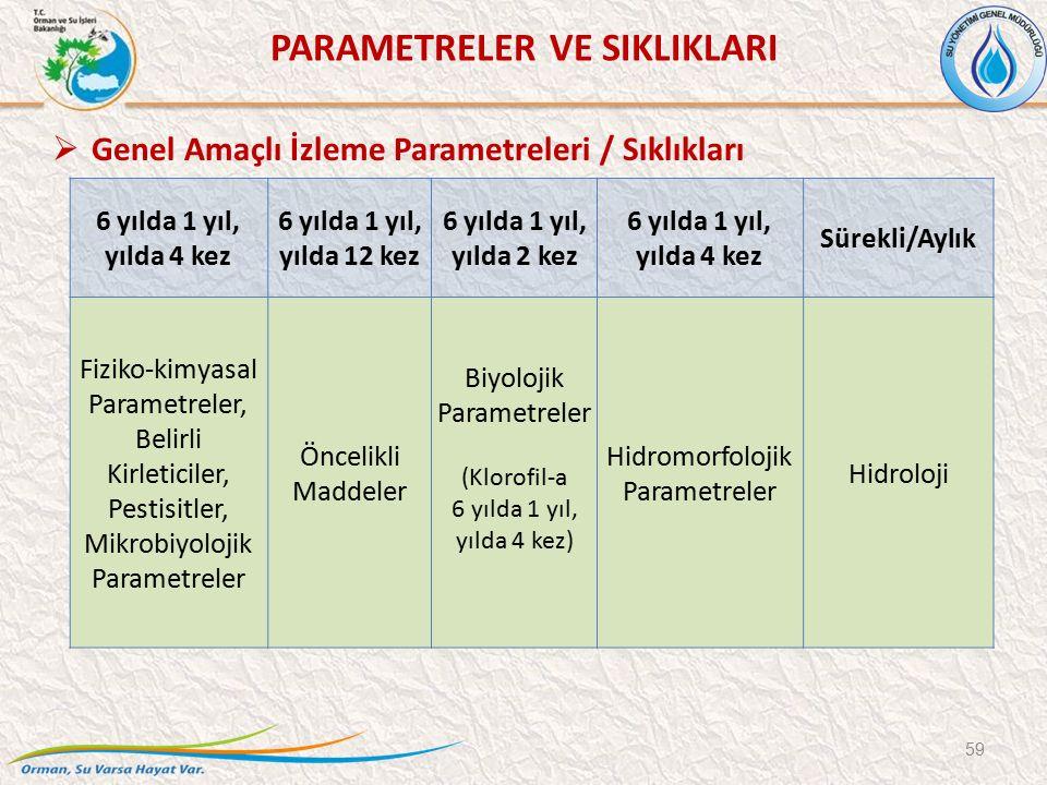 6 yılda 1 yıl, yılda 4 kez 6 yılda 1 yıl, yılda 12 kez 6 yılda 1 yıl, yılda 2 kez 6 yılda 1 yıl, yılda 4 kez Sürekli/Aylık Fiziko-kimyasal Parametreler, Belirli Kirleticiler, Pestisitler, Mikrobiyolojik Parametreler Öncelikli Maddeler Biyolojik Parametreler (Klorofil-a 6 yılda 1 yıl, yılda 4 kez) Hidromorfolojik Parametreler Hidroloji 59 PARAMETRELER VE SIKLIKLARI  Genel Amaçlı İzleme Parametreleri / Sıklıkları