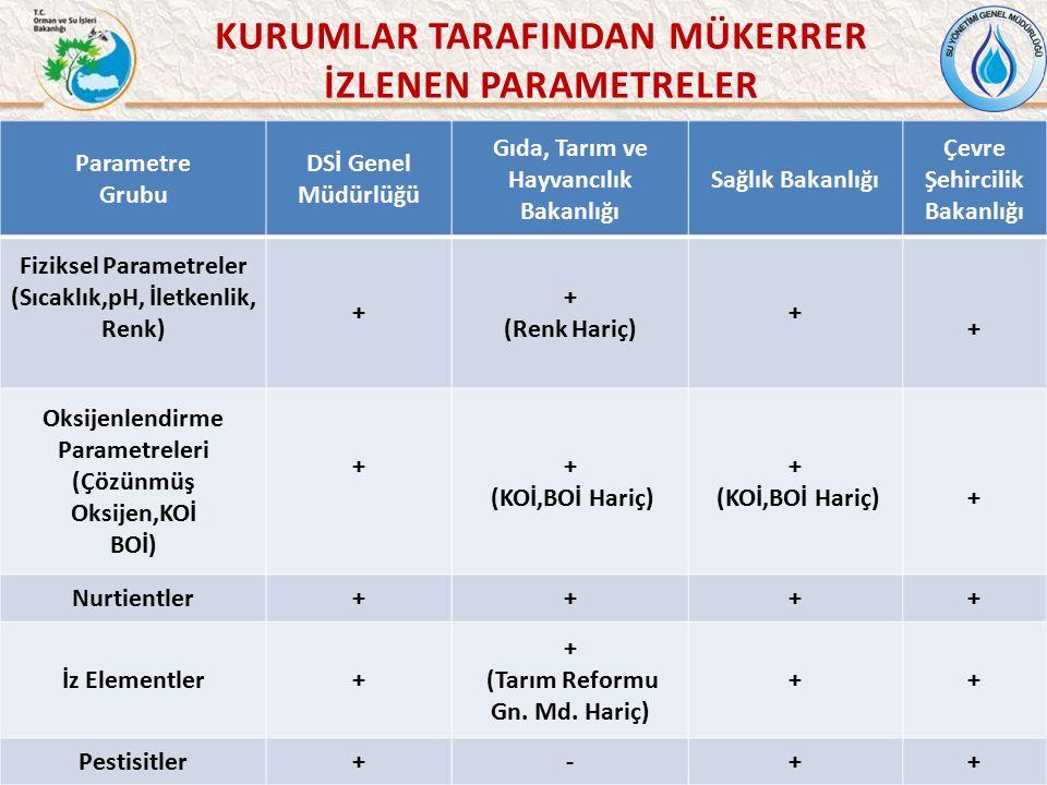 8 Parametre Grubu DSİ Genel Müdürlüğü Gıda, Tarım ve Hayvancılık Bakanlığı Sağlık Bakanlığı Çevre Şehircilik Bakanlığı Fiziksel Parametreler (Sıcaklık