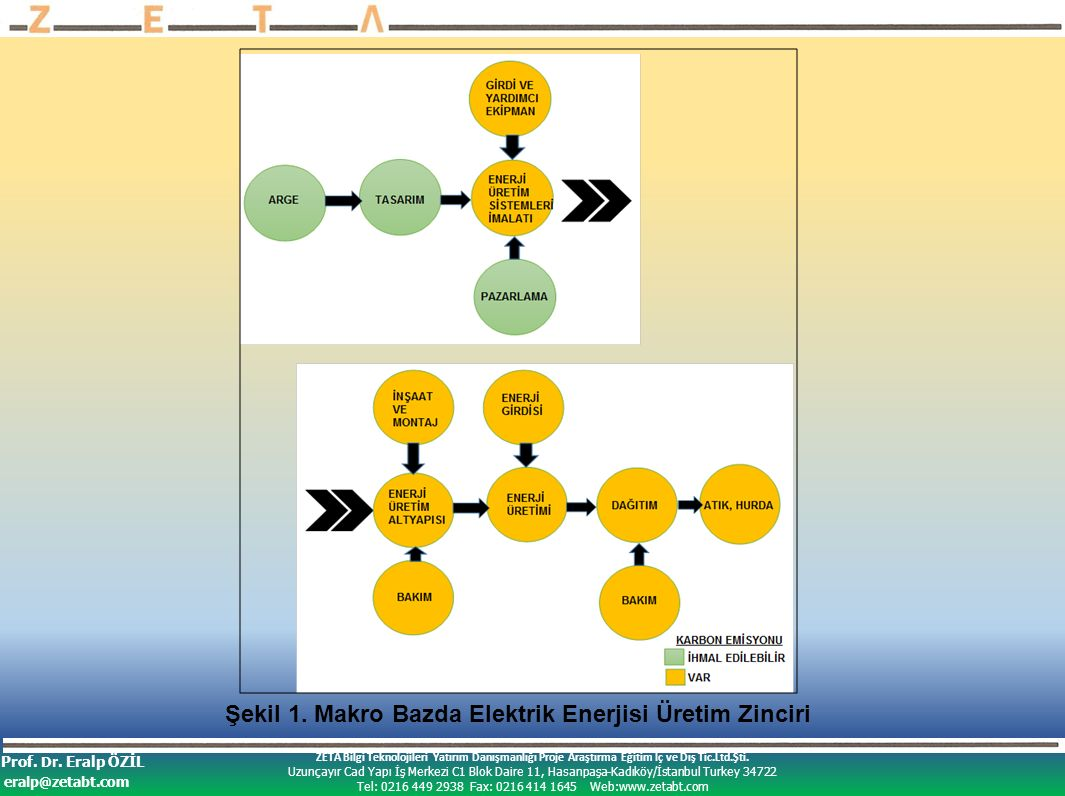 ZETA Bilgi Teknolojileri Yatırım Danışmanlığı Proje Araştırma Eğitim İç ve Dış Tic.Ltd.Şti.