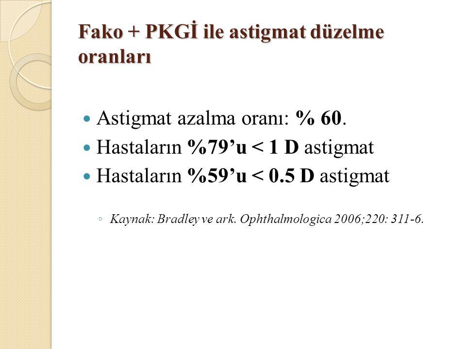 Fako + PKGİ ile astigmat düzelme oranları Astigmat azalma oranı: % 60.