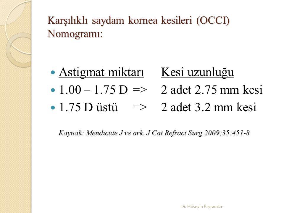 Karşılıklı saydam kornea kesileri (OCCI) Nomogramı: Astigmat miktarıKesi uzunluğu 1.00 – 1.75 D=>2 adet 2.75 mm kesi 1.75 D üstü=>2 adet 3.2 mm kesi Kaynak: Mendicute J ve ark.