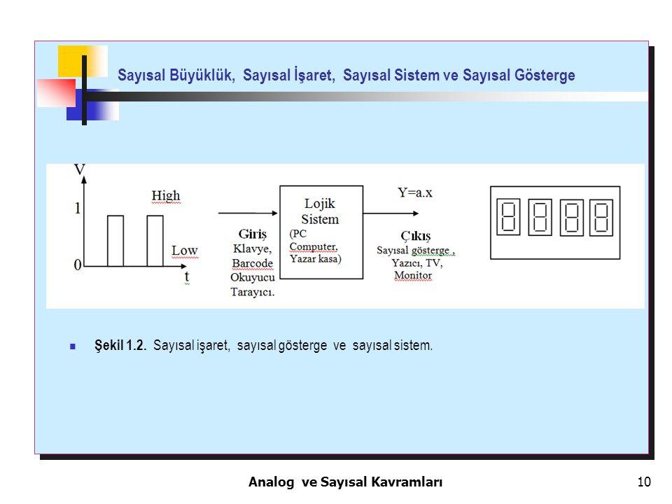 10 Sayısal Büyüklük, Sayısal İşaret, Sayısal Sistem ve Sayısal Gösterge Saaaaa Şekil 1.2. Sayısal işaret, sayısal gösterge ve sayısal sistem. Analog v