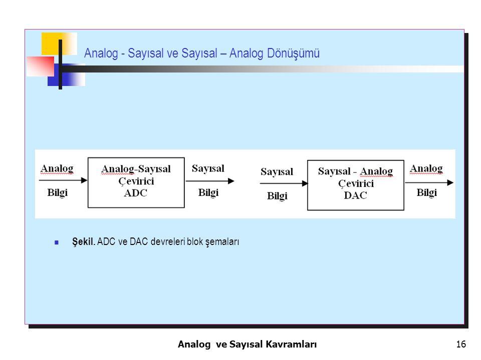 16 Analog - Sayısal ve Sayısal – Analog Dönüşümü Şekil. ADC ve DAC devreleri blok şemaları Analog ve Sayısal Kavramları