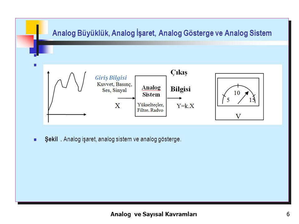 6 Analog Büyüklük, Analog İşaret, Analog Gösterge ve Analog Sistem Şekil. Analog işaret, analog sistem ve analog gösterge. Analog ve Sayısal Kavramlar