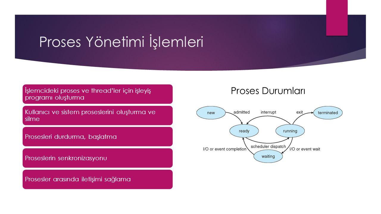Proses Yönetimi İşlemleri İşlemcideki proses ve thread'ler için işleyiş programı oluşturma Kullanıcı ve sistem proseslerini oluşturma ve silme Prosesleri durdurma, başlatmaProseslerin senkronizasyonuProsesler arasında iletişimi sağlama Proses Durumları