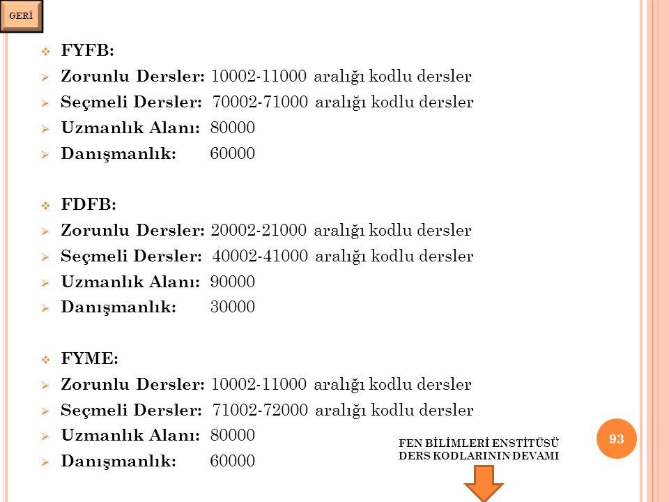  FYFB:  Zorunlu Dersler: 10002-11000 aralığı kodlu dersler  Seçmeli Dersler: 70002-71000 aralığı kodlu dersler  Uzmanlık Alanı: 80000  Danışmanlık: 60000  FDFB:  Zorunlu Dersler: 20002-21000 aralığı kodlu dersler  Seçmeli Dersler: 40002-41000 aralığı kodlu dersler  Uzmanlık Alanı: 90000  Danışmanlık: 30000  FYME:  Zorunlu Dersler: 10002-11000 aralığı kodlu dersler  Seçmeli Dersler: 71002-72000 aralığı kodlu dersler  Uzmanlık Alanı: 80000  Danışmanlık: 60000 93 FEN BİLİMLERİ ENSTİTÜSÜ DERS KODLARININ DEVAMI GERİ