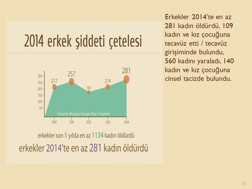 Erkekler 2014'te en az 281 kadın öldürdü, 109 kadın ve kız çocu ğ una tecavüz etti / tecavüz girişiminde bulundu, 560 kadını yaraladı, 140 kadın ve kız çocu ğ una cinsel tacizde bulundu.