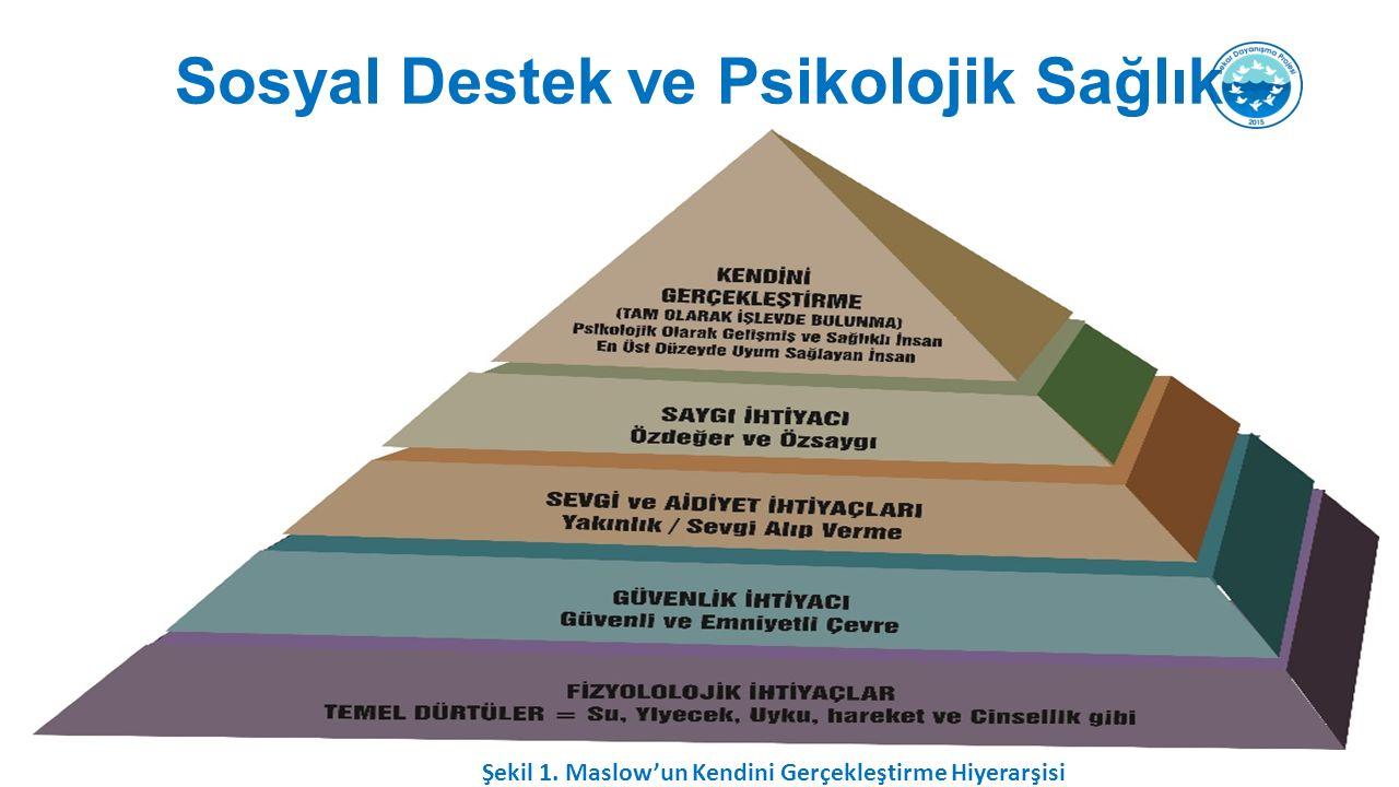 Sosyal Destek ve Psikolojik Sağlık Şekil 1. Maslow'un Kendini Gerçekleştirme Hiyerarşisi