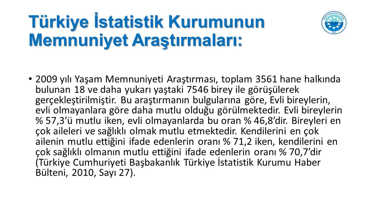 Türkiye İstatistik Kurumunun Memnuniyet Araştırmaları: 2009 yılı Yaşam Memnuniyeti Araştırması, toplam 3561 hane halkında bulunan 18 ve daha yukarı yaştaki 7546 birey ile görüşülerek gerçekleştirilmiştir.