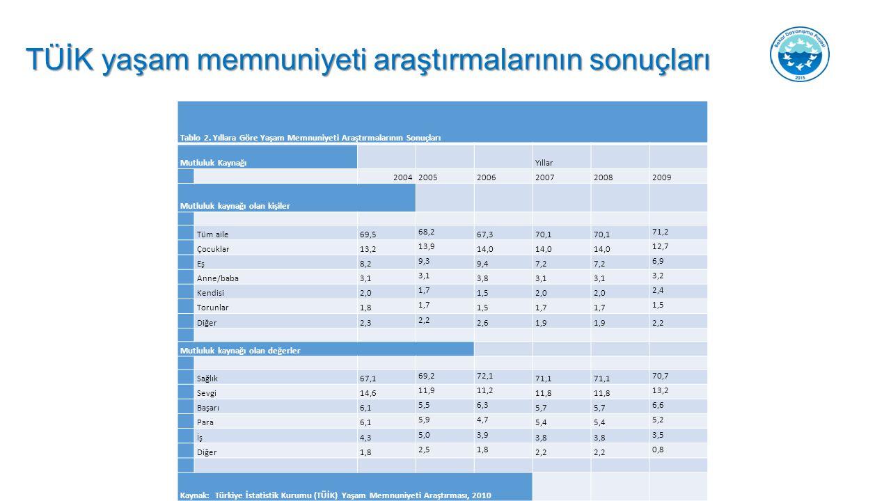 TÜİK yaşam memnuniyeti araştırmalarının sonuçları Tablo 2.