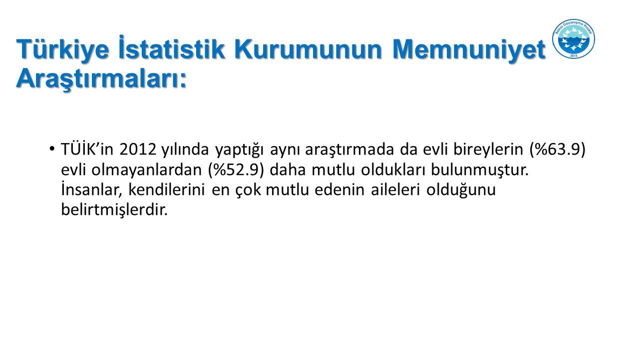 Türkiye İstatistik Kurumunun Memnuniyet Araştırmaları: TÜİK'in 2012 yılında yaptığı aynı araştırmada da evli bireylerin (%63.9) evli olmayanlardan (%52.9) daha mutlu oldukları bulunmuştur.