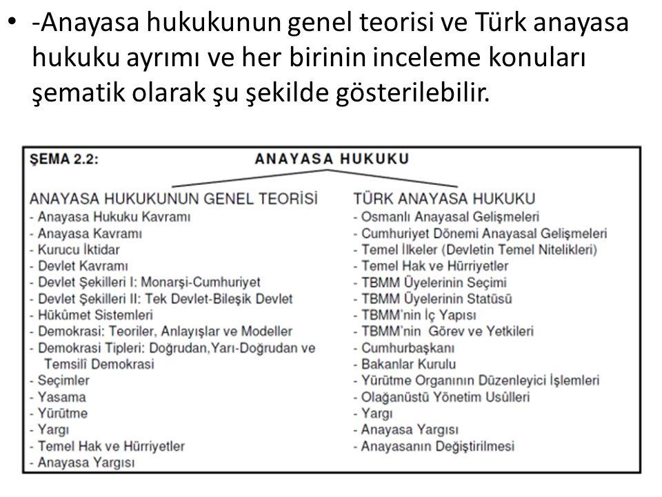 -Anayasa hukukunun genel teorisi ve Türk anayasa hukuku ayrımı ve her birinin inceleme konuları şematik olarak şu şekilde gösterilebilir.