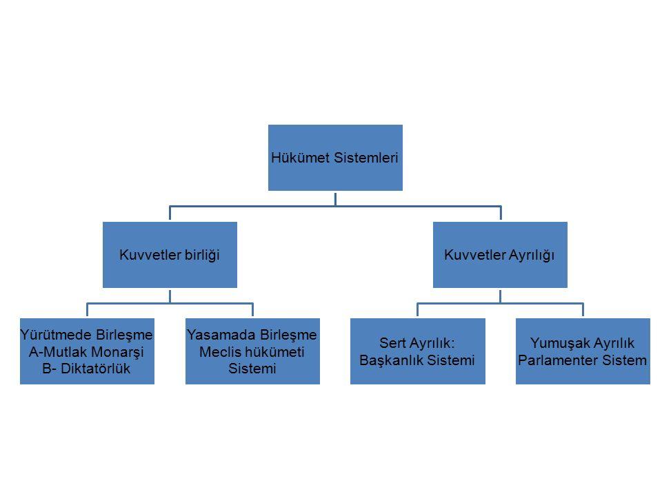 Hükümet Sistemleri Kuvvetler birliği Yürütmede Birleşme A-Mutlak Monarşi B- Diktatörlük Yasamada Birleşme Meclis hükümeti Sistemi Kuvvetler Ayrılığı Sert Ayrılık: Başkanlık Sistemi Yumuşak Ayrılık Parlamenter Sistem