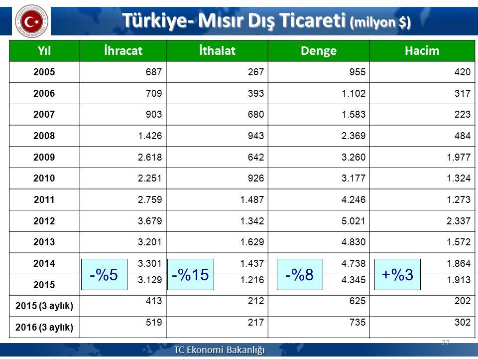 Türkiye- Mısır Dış Ticareti (milyon $) 27 YılİhracatİthalatDengeHacim 2005687267955420 20067093931.102317 20079036801.583223 20081.4269432.369484 2009