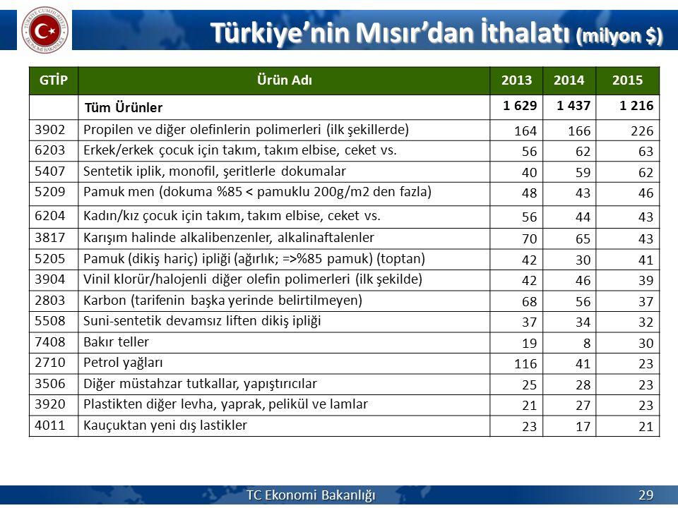 Türkiye'nin Mısır'dan İthalatı (milyon $) Türkiye'nin Mısır'dan İthalatı (milyon $) TC Ekonomi Bakanlığı 29 GTİPÜrün Adı201320142015 Tüm Ürünler 1 629