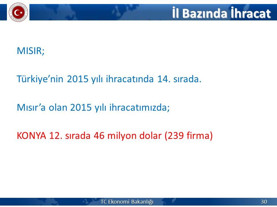 MISIR; Türkiye'nin 2015 yılı ihracatında 14. sırada. Mısır'a olan 2015 yılı ihracatımızda; KONYA 12. sırada 46 milyon dolar (239 firma) TC Ekonomi Bak