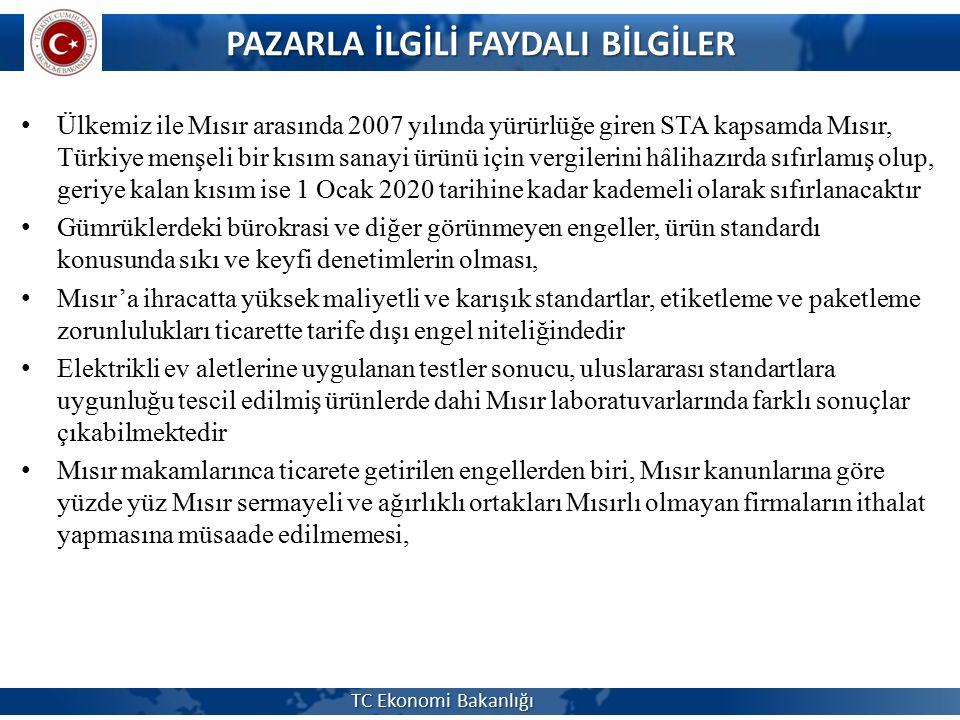 PAZARLA İLGİLİ FAYDALI BİLGİLER Ülkemiz ile Mısır arasında 2007 yılında yürürlüğe giren STA kapsamda Mısır, Türkiye menşeli bir kısım sanayi ürünü içi