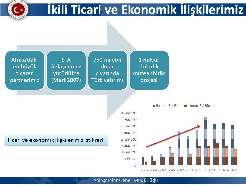 İkili Ticari ve Ekonomik İlişkilerimiz Afrika'daki en büyük ticaret partnerimiz STA Anlaşmamız yürürlükte (Mart 2007) 750 milyon dolar civarında Türk yatırımı 1 milyar dolarlık müteahhitlik projesi Ticari ve ekonomik ilişkilerimiz istikrarlı Anlaşmalar Genel Müdürlüğü
