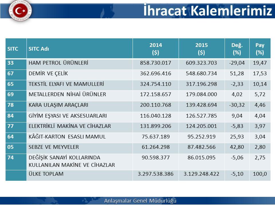 İhracat Kalemlerimiz Anlaşmalar Genel Müdürlüğü SITCSITC Adı 2014 ($) 2015 ($) Değ.