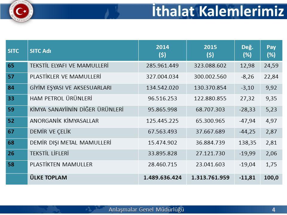 İthalat Kalemlerimiz Anlaşmalar Genel Müdürlüğü 4 SITCSITC Adı 2014 ($) 2015 ($) Değ.
