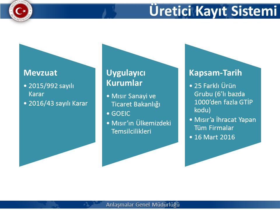 Üretici Kayıt Sistemi Mevzuat 2015/992 sayılı Karar 2016/43 sayılı Karar Uygulayıcı Kurumlar Mısır Sanayi ve Ticaret Bakanlığı GOEIC Mısır'ın Ülkemizdeki Temsilcilikleri Kapsam-Tarih 25 Farklı Ürün Grubu (6'lı bazda 1000'den fazla GTİP kodu) Mısır'a İhracat Yapan Tüm Firmalar 16 Mart 2016 Anlaşmalar Genel Müdürlüğü