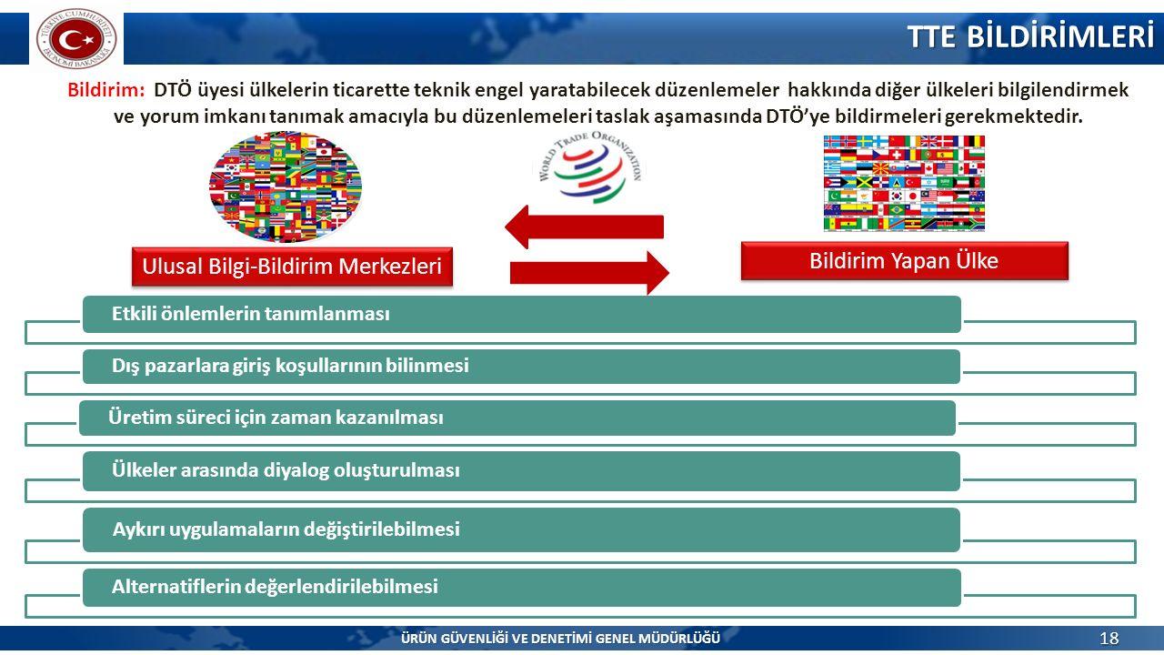 TTE BİLDİRİMLERİ TTE BİLDİRİMLERİ 18 Etkili önlemlerin tanımlanması Dış pazarlara giriş koşullarının bilinmesi Üretim süreci için zaman kazanılması Ülkeler arasında diyalog oluşturulması Aykırı uygulamaların değiştirilebilmesi Alternatiflerin değerlendirilebilmesi Bildirim: DTÖ üyesi ülkelerin ticarette teknik engel yaratabilecek düzenlemeler hakkında diğer ülkeleri bilgilendirmek ve yorum imkanı tanımak amacıyla bu düzenlemeleri taslak aşamasında DTÖ'ye bildirmeleri gerekmektedir.