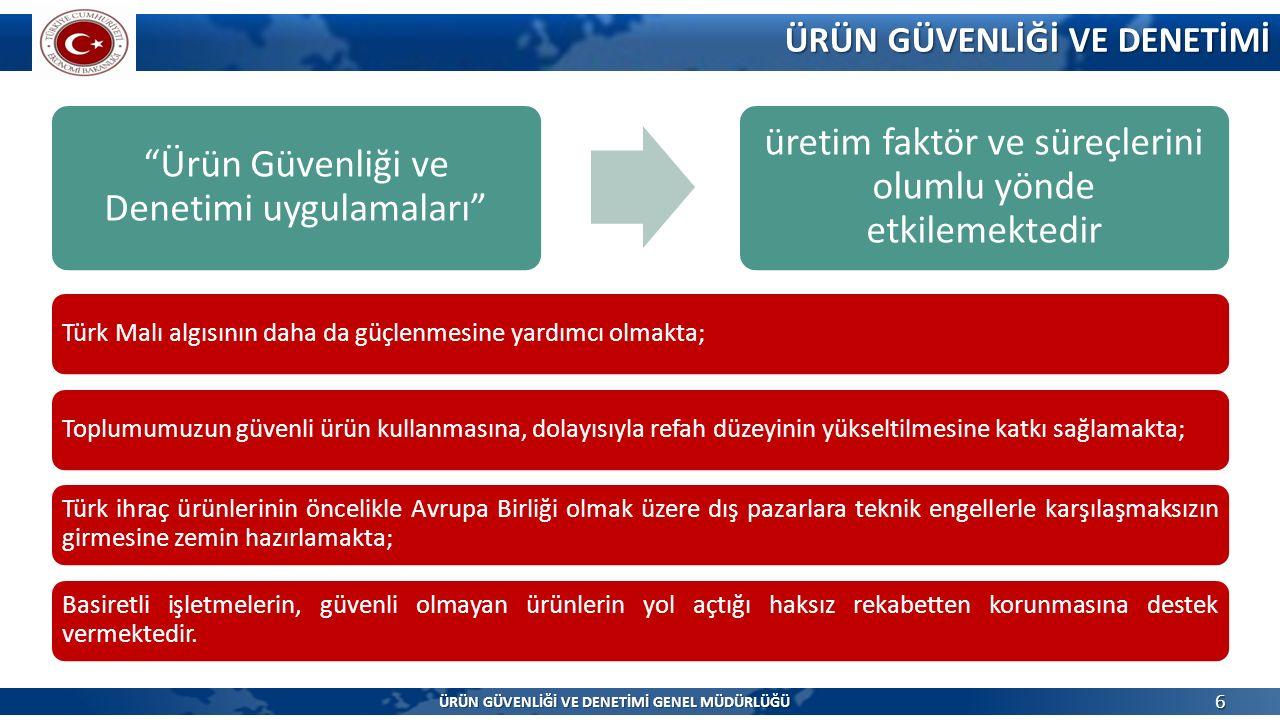Ürün Güvenliği ve Denetimi uygulamaları üretim faktör ve süreçlerini olumlu yönde etkilemektedir ÜRÜN GÜVENLİĞİ VE DENETİMİ 6 Türk Malı algısının daha da güçlenmesine yardımcı olmakta;Toplumumuzun güvenli ürün kullanmasına, dolayısıyla refah düzeyinin yükseltilmesine katkı sağlamakta; Türk ihraç ürünlerinin öncelikle Avrupa Birliği olmak üzere dış pazarlara teknik engellerle karşılaşmaksızın girmesine zemin hazırlamakta; Basiretli işletmelerin, güvenli olmayan ürünlerin yol açtığı haksız rekabetten korunmasına destek vermektedir.