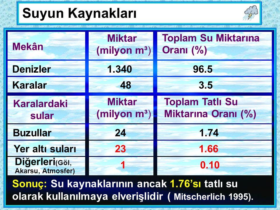 Suyun Kaynakları Mekân Miktar (milyon m³) Toplam Su Miktarına Oranı (%) Denizler Karalar 1.340 48 96.5 3.5 Karalardaki sular Miktar (milyon m³) Toplam Tatlı Su Miktarına Oranı (%) Buzullar Yer altı suları 24 23 1.74 1.66 Diğerleri (Göl, Akarsu, Atmosfer) 10.10 Sonuç: Su kaynaklarının ancak 1.76'sı tatlı su olarak kullanılmaya elverişlidir ( Mitscherlich 1995).