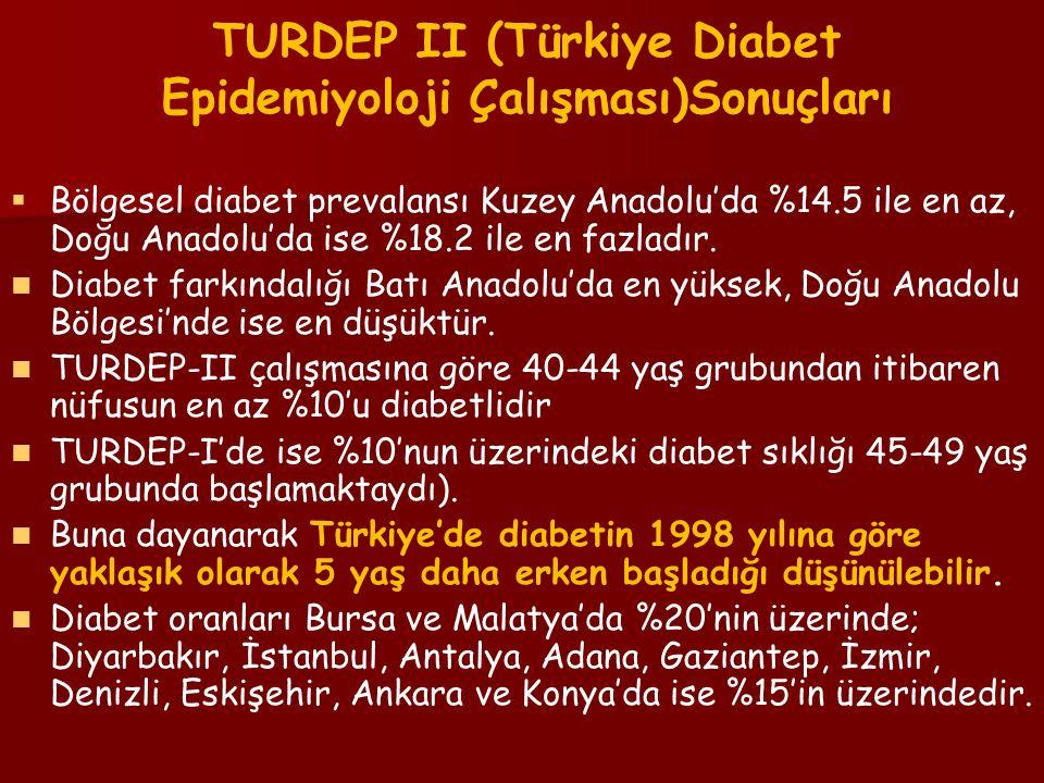 TURDEP II (Türkiye Diabet Epidemiyoloji Çalışması)Sonuçları   Bölgesel diabet prevalansı Kuzey Anadolu'da %14.5 ile en az, Doğu Anadolu'da ise %18.2 ile en fazladır.