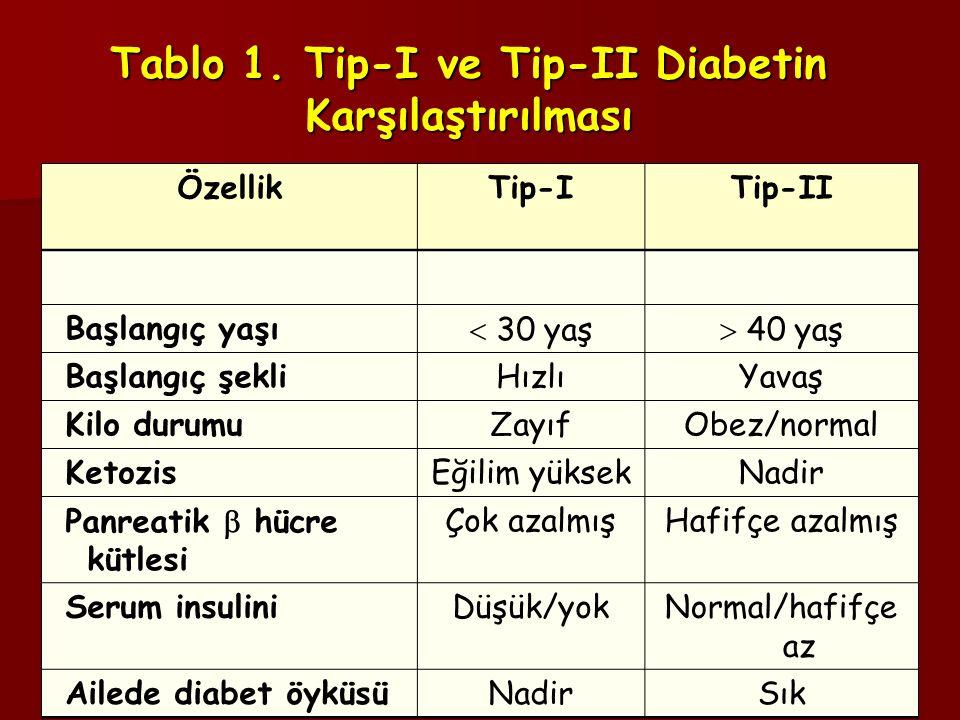 Tablo 1. Tip-I ve Tip-II Diabetin Karşılaştırılması ÖzellikTip-ITip-II Başlangıç yaşı  30 yaş  40 yaş Başlangıç şekliHızlıYavaş Kilo durumuZayıfObez