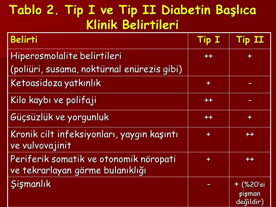 Tablo 2. Tip I ve Tip II Diabetin Başlıca Klinik Belirtileri Belirti Tip I Tip II Hiperosmolalite belirtileri (poliüri, susama, noktürnal enürezis gib