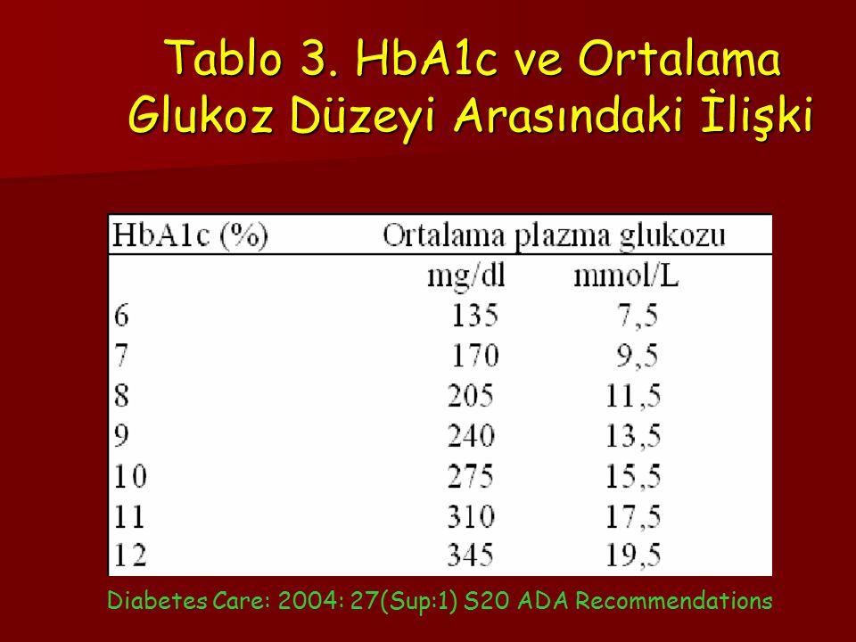 Tablo 3. HbA1c ve Ortalama Glukoz Düzeyi Arasındaki İlişki Diabetes Care: 2004: 27(Sup:1) S20 ADA Recommendations