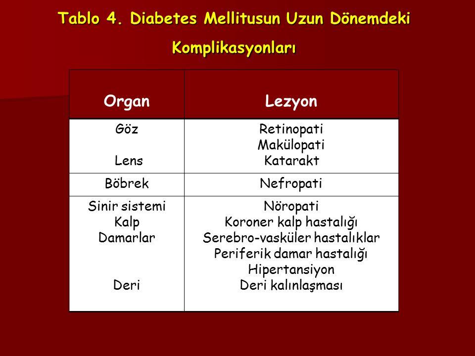 Tablo 4. Diabetes Mellitusun Uzun Dönemdeki Komplikasyonları OrganLezyon Göz Lens Retinopati Makülopati Katarakt BöbrekNefropati Sinir sistemi Kalp Da