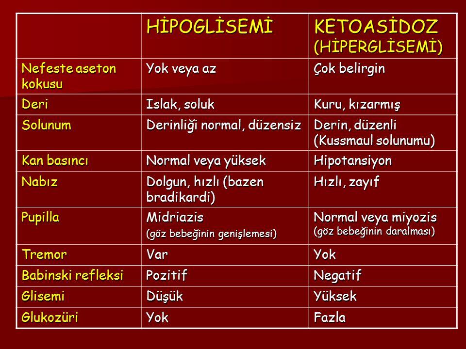 HİPOGLİSEMİ KETOASİDOZ (HİPERGLİSEMİ) Nefeste aseton kokusu Yok veya az Çok belirgin Deri Islak, soluk Kuru, kızarmış Solunum Derinliği normal, düzensiz Derin, düzenli (Kussmaul solunumu) Kan basıncı Normal veya yüksek Hipotansiyon Nabız Dolgun, hızlı (bazen bradikardi) Hızlı, zayıf PupillaMidriazis (göz bebeğinin genişlemesi) Normal veya miyozis (göz bebeğinin daralması) TremorVarYok Babinski refleksi PozitifNegatif GlisemiDüşükYüksek GlukozüriYokFazla