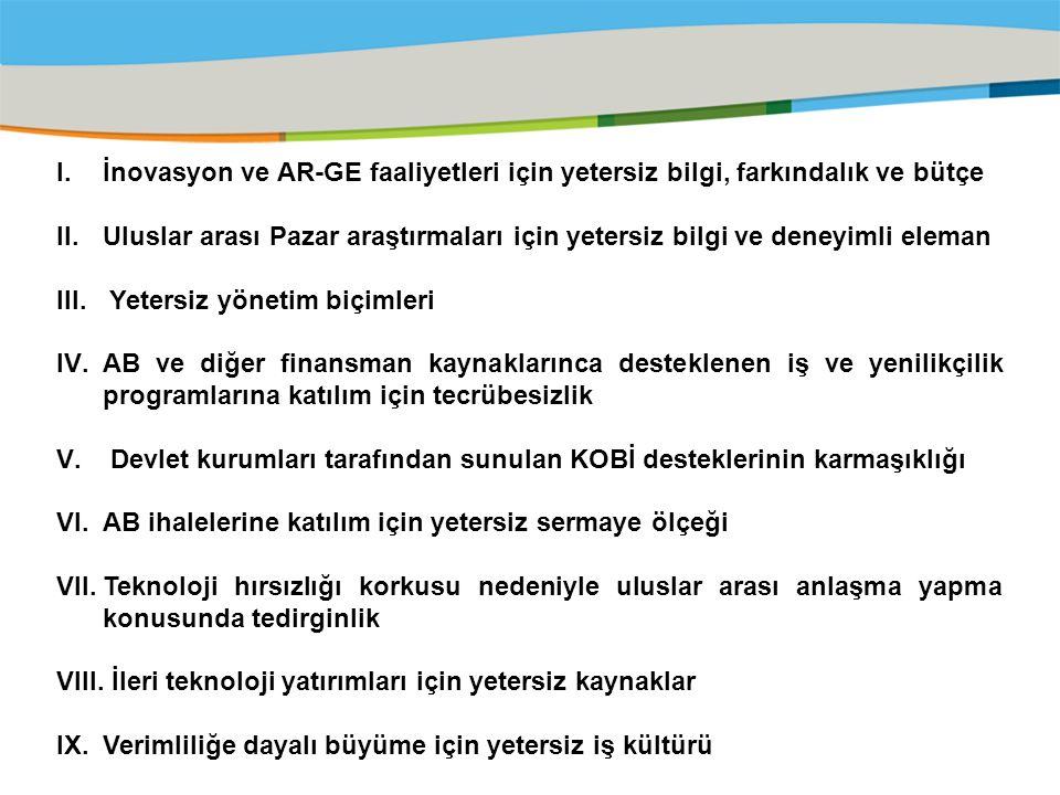 Title of the presentation | Date |‹#› I.İnovasyon ve AR-GE faaliyetleri için yetersiz bilgi, farkındalık ve bütçe II.Uluslar arası Pazar araştırmaları