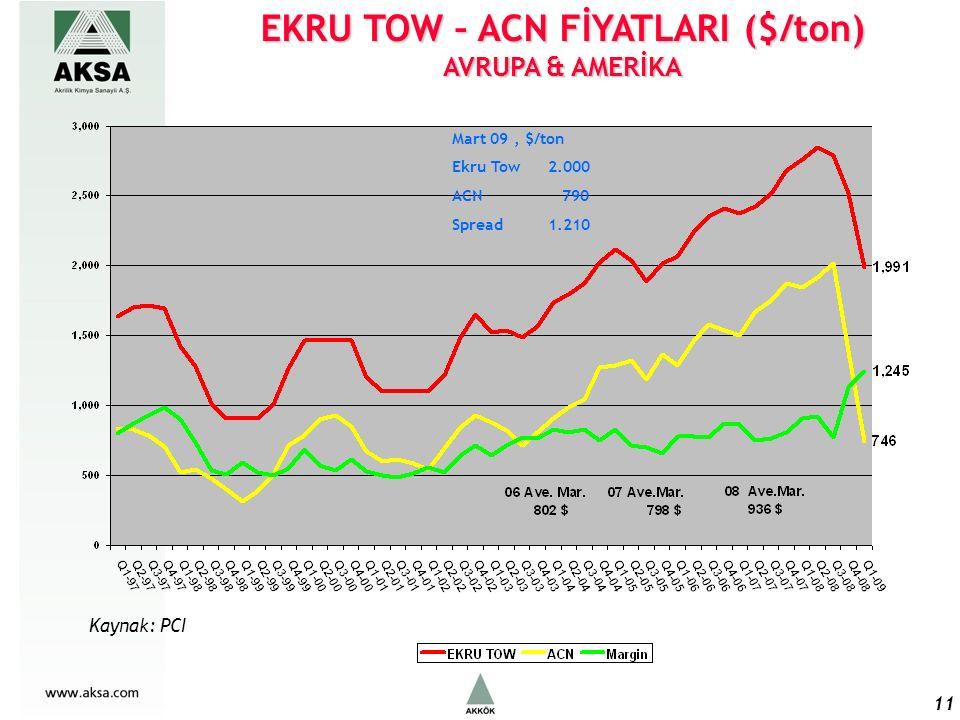 EKRU TOW – ACN FİYATLARI ($/ton) AVRUPA & AMERİKA 11 Mart 09, $/ton Ekru Tow2.000 ACN 790 Spread1.210 Kaynak: PCI