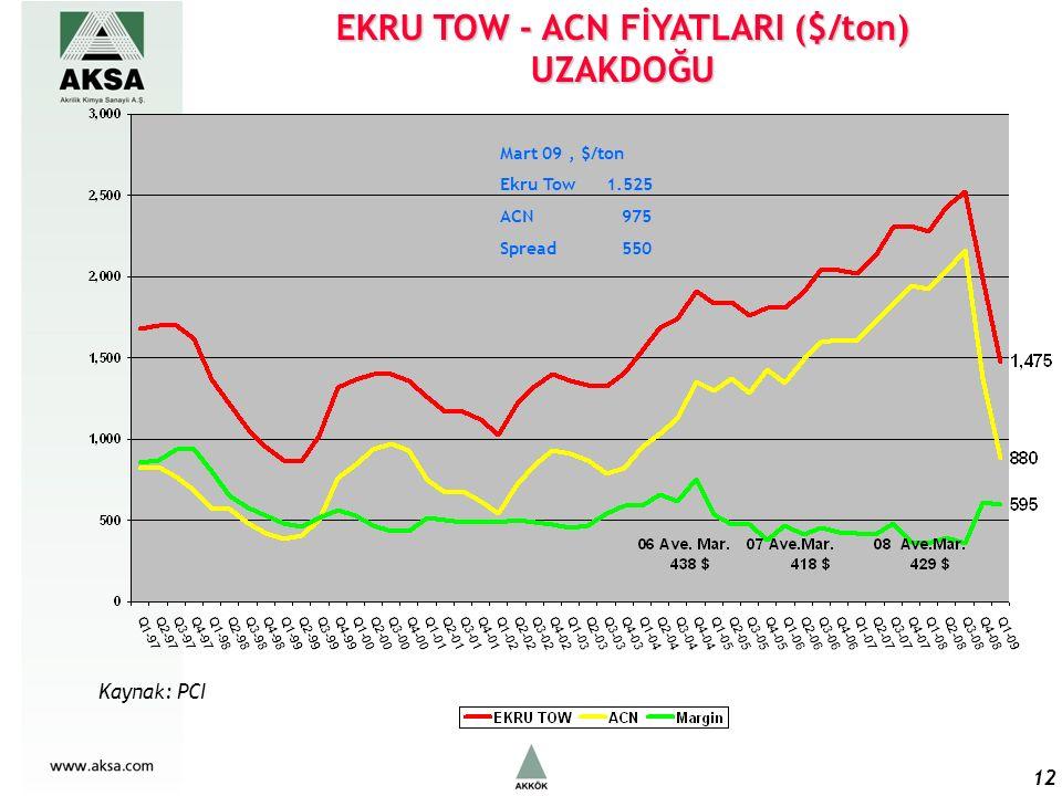 EKRU TOW - ACN FİYATLARI ($/ton) UZAKDOĞU 12 Mart 09, $/ton Ekru Tow1.525 ACN 975 Spread 550 Kaynak: PCI