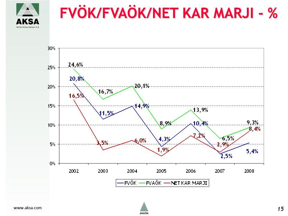 FVÖK/FVAÖK/NET KAR MARJI - % 15