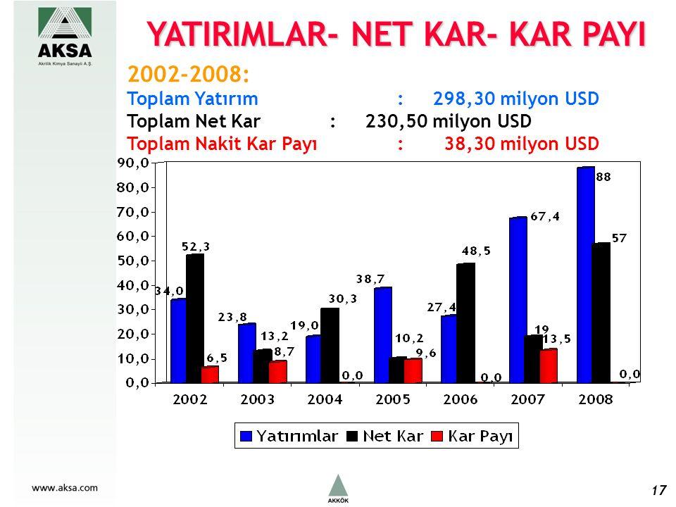 17 2002-2008: Toplam Yatırım : 298,30 milyon USD Toplam Net Kar : 230,50 milyon USD Toplam Nakit Kar Payı : 38,30 milyon USD YATIRIMLAR- NET KAR- KAR