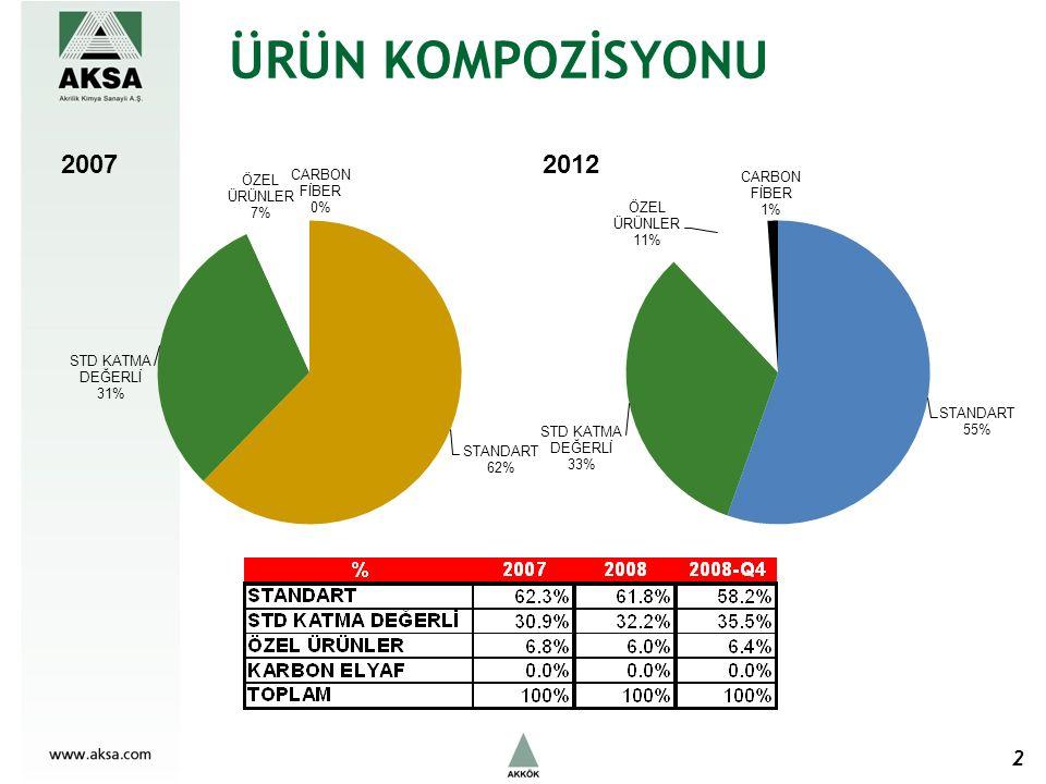 FVAÖK HEDEFİ 200720122008 FVAÖK MARJI%6,5%11-%12%9,3 3 Önemli Varsayımlar: 1500 tpa Karbon Elyaf satışının 2009 yılı II.yarısı itibariyle başlaması, Yeni termik santralin devreye alınarak enerji maliyetlerinde %40 a varan tasarruf sağlanması, Özel elyaf payının yeni ARGE yatırımları neticesinde %7 den %11 e yükseltilmesi.