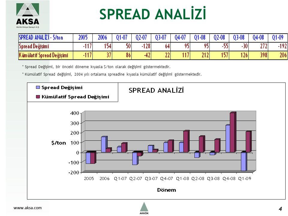 SPREAD ANALİZİ 4 * Spread Değişimi, bir önceki döneme kıyasla $/ton olarak değişimi göstermektedir. * Kümülatif Spread değişimi, 2004 yılı ortalama sp