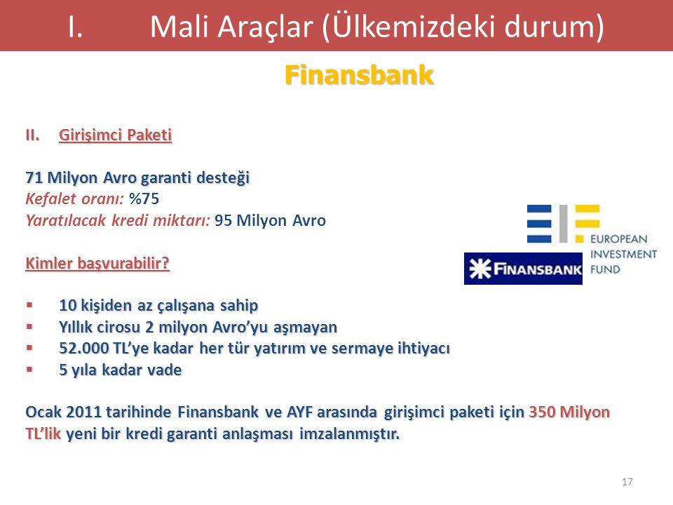 17 Finansbank I.Mali Araçlar (Ülkemizdeki durum) II.Girişimci Paketi 71 Milyon Avro garanti desteği Kefalet oranı: %75 Yaratılacak kredi miktarı: 95 M