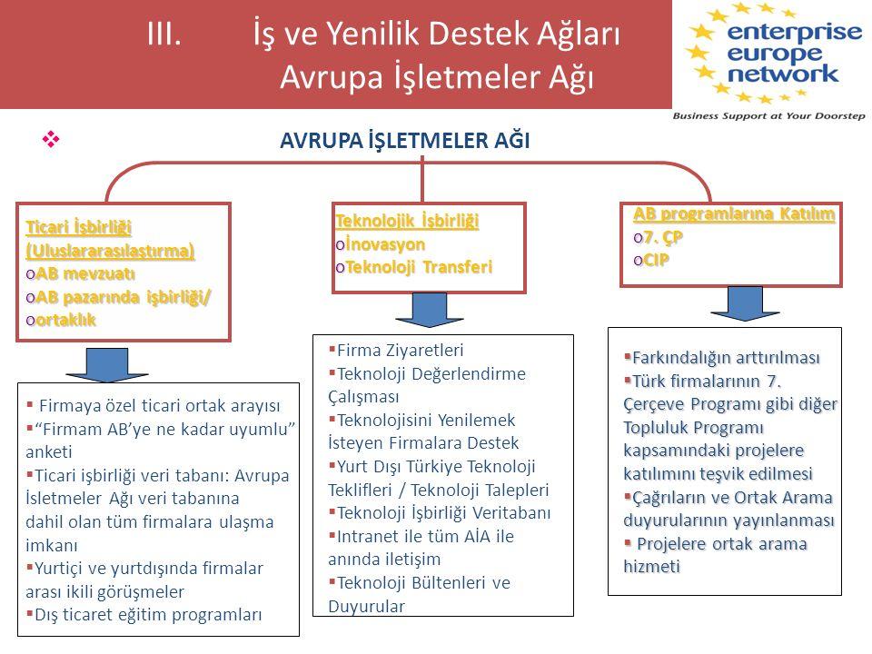 III.İş ve Yenilik Destek Ağları Avrupa İşletmeler Ağı  AVRUPA İŞLETMELER AĞI Ticari İşbirliği (Uluslararasılaştırma) oAB mevzuatı oAB pazarında işbir
