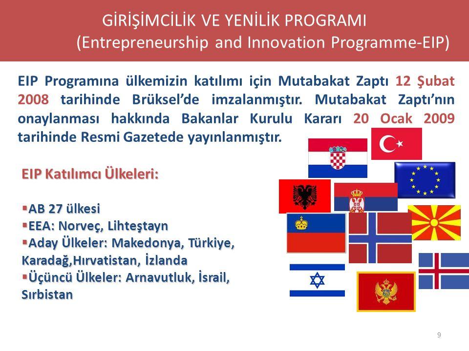 9 EIP Katılımcı Ülkeleri:  AB 27 ülkesi  EEA: Norveç, Lihteştayn  Aday Ülkeler: Makedonya, Türkiye, Karadağ,Hırvatistan, İzlanda  Üçüncü Ülkeler: