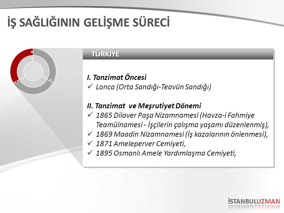 TÜRKİYETÜRKİYE I. Tanzimat Öncesi Lonca (Orta Sandığı-Teavün Sandığı) II.