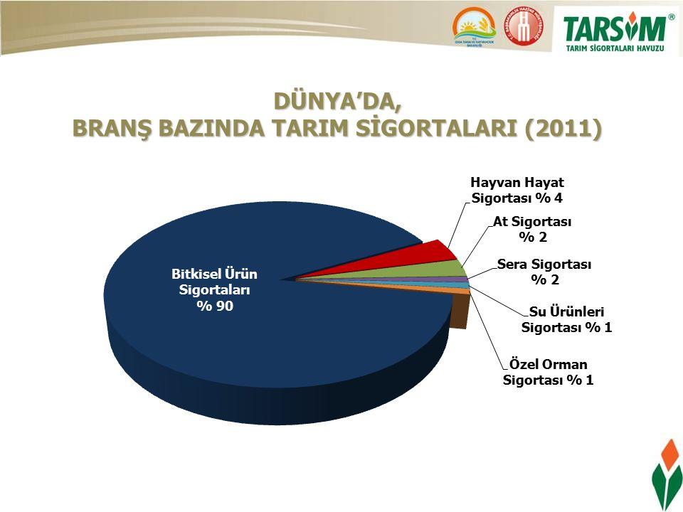 DÜNYA'DA, BRANŞ BAZINDA TARIM SİGORTALARI (2011)