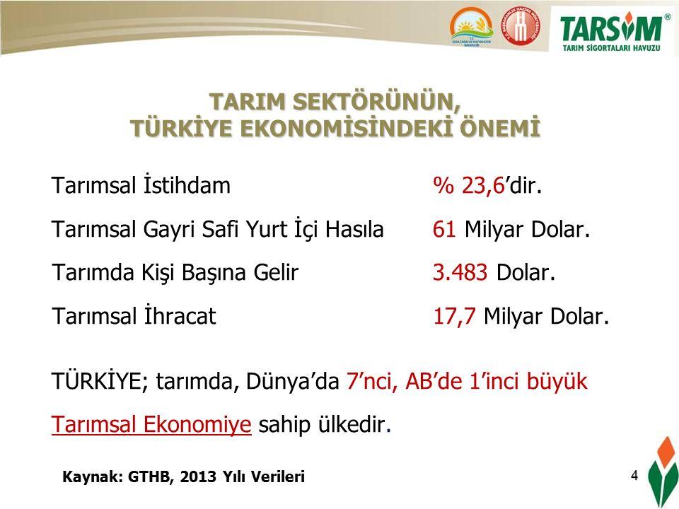 4 Tarımsal İstihdam % 23,6'dir. Tarımsal Gayri Safi Yurt İçi Hasıla 61 Milyar Dolar.